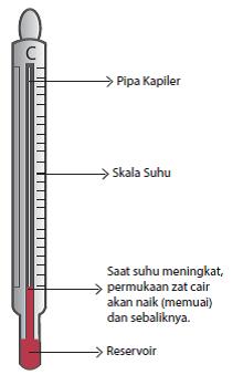Contoh Termometer : contoh, termometer, Academy, Jenis-Jenis, Termometer