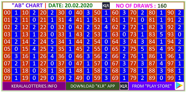 Kerala Lottery Result Winning Number Trending And Pending AB Chart  on  20.02.2020