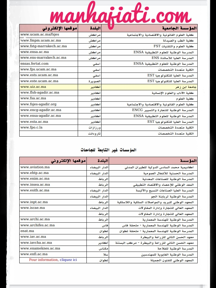 المواقع الإلكترونية لمؤسسات التعليم العالي بالمغرب