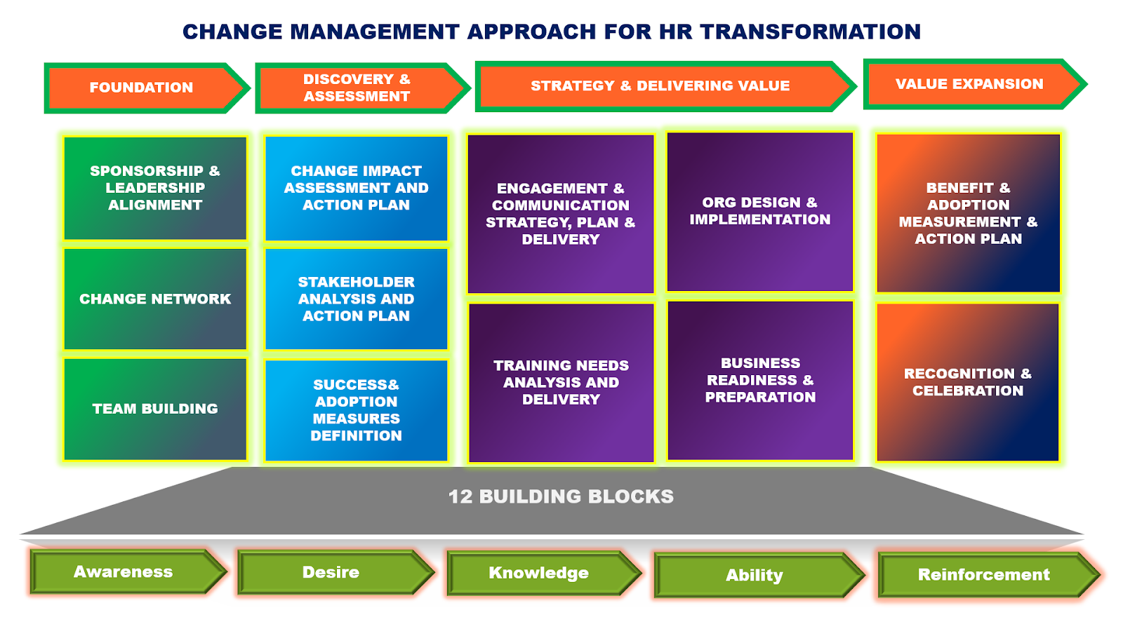 Change Management approach for strategic HR transformation programmes