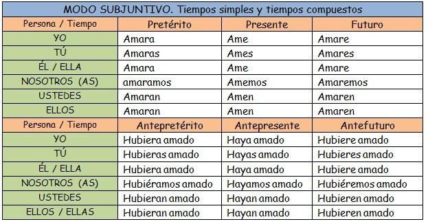 Ser Verbo El Conjugar