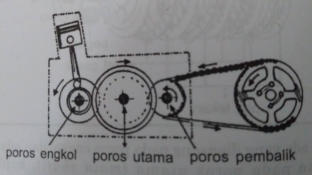 Cara Kerja Kopling Motor