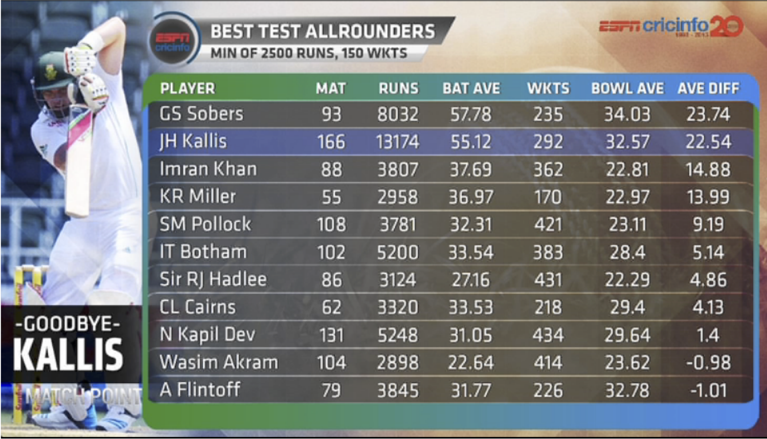 King Kallis The Greatest All Rounder In World Cricket