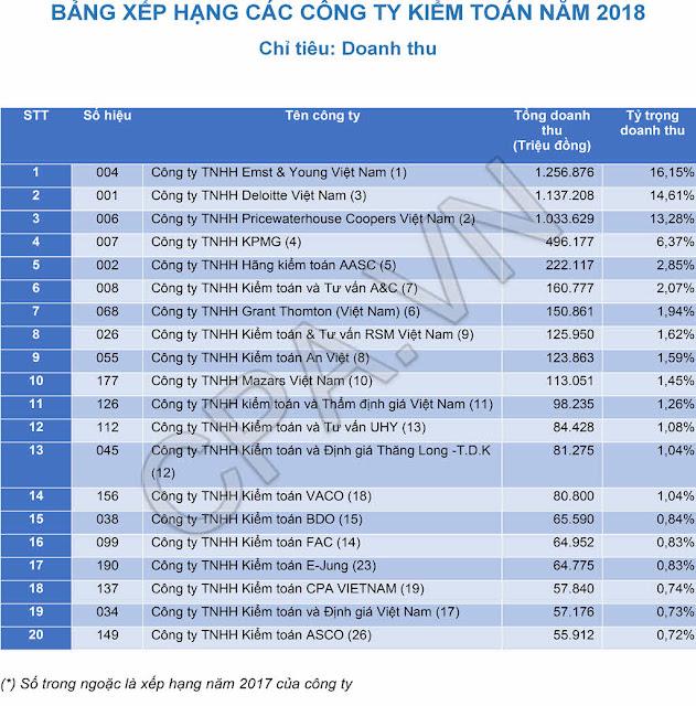 Bảng xếp hạng các Công ty Kiểm toán tại Việt Nam Năm 2018 - Theo Doanh Thu