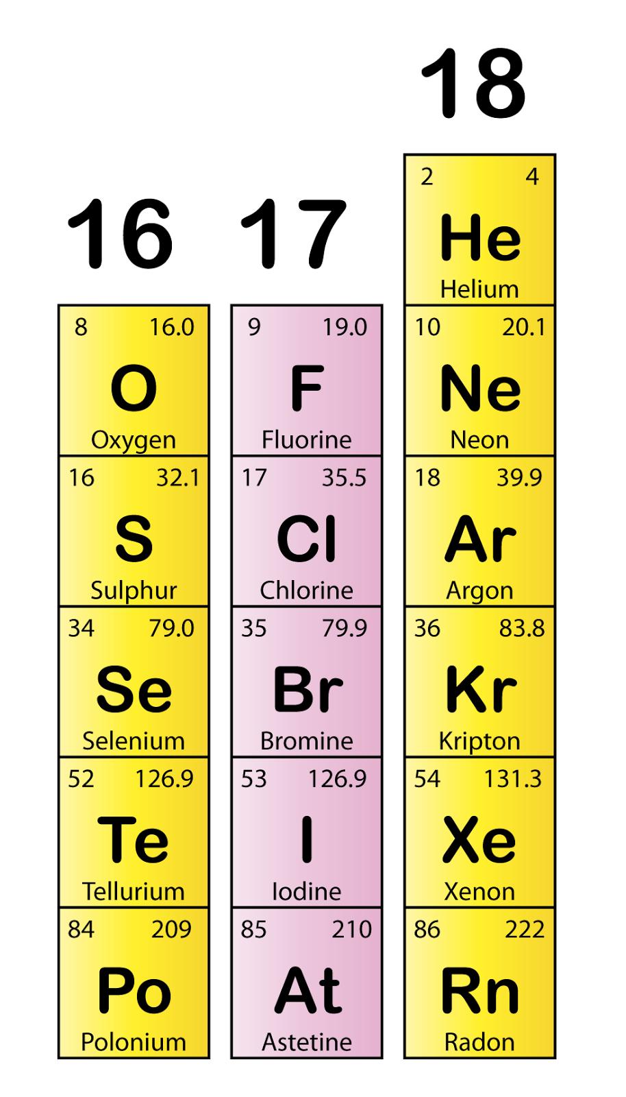 Halogens Group 9
