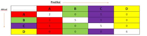 Confusion Matrix 4 Kelas