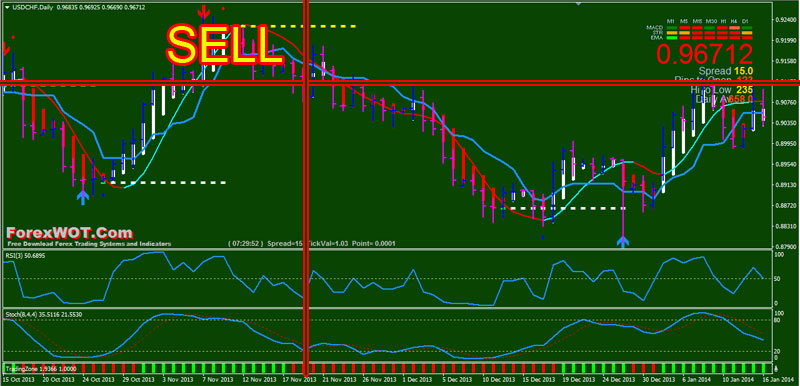 Forex-Accurate-System-SELL