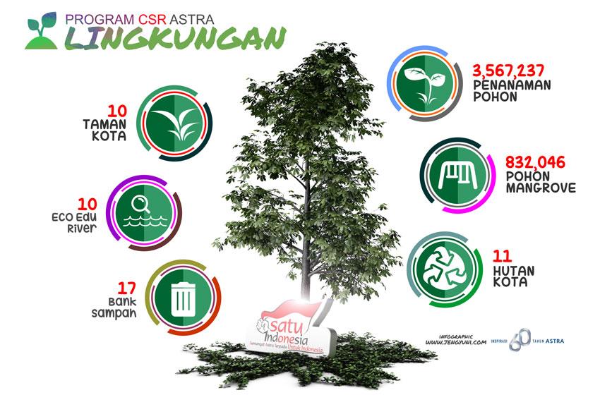CSR Bidang Lingkungan