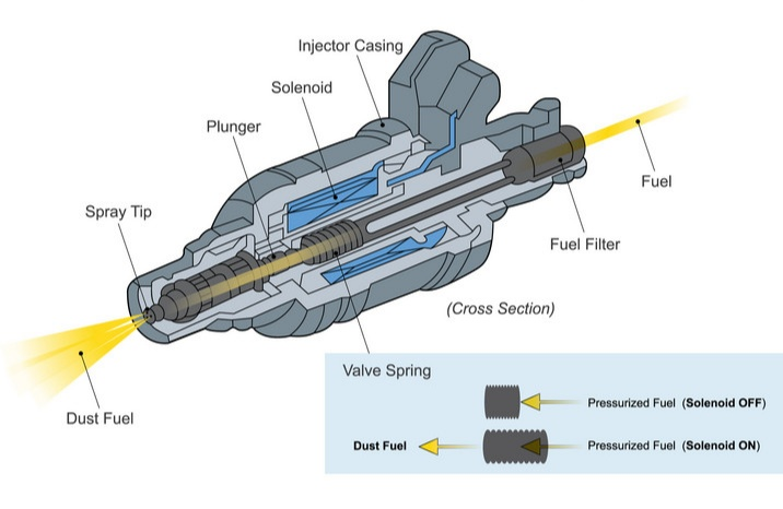 Fuel injection system autoqurious