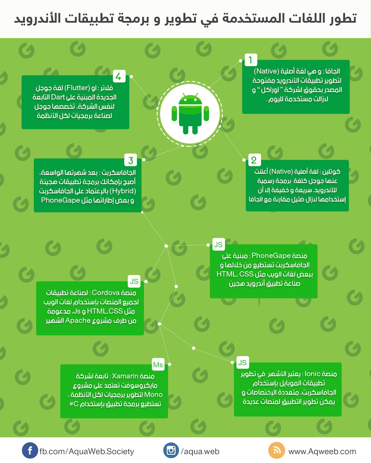 أنفوجرافيك : تطور اللغات البرمجية المستخدمة في تطوير و برمجة تطبيقات الأندرويد