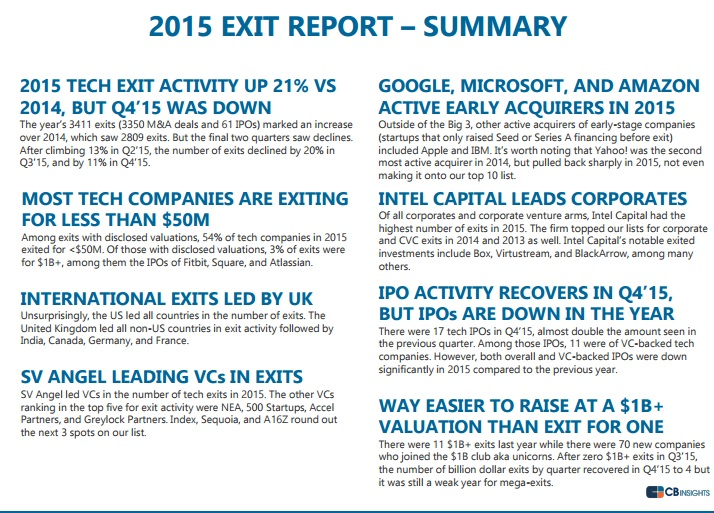 vc activity including start ups exits numbered 3400 last year""