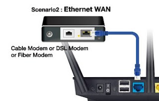 WAN Router