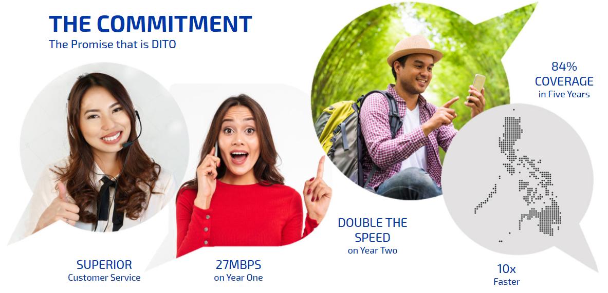 DITO Telecom Customer Support