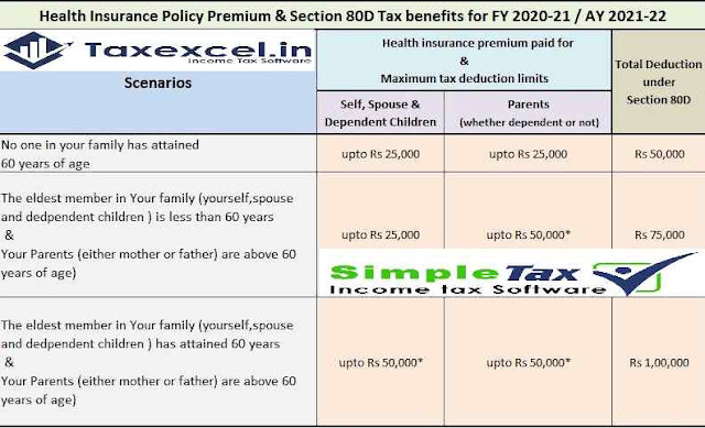 Exemption from Medical Insurance U/s 80D