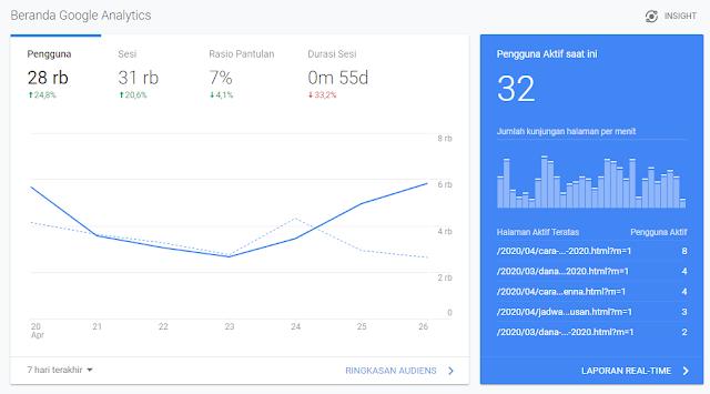 Analytics Aulaku.Com