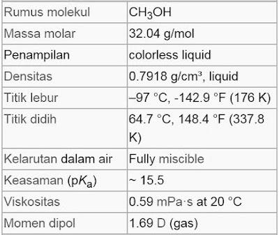 Rumus Kimia Metanol