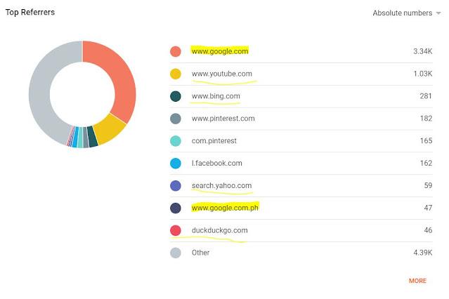 Organic Search / SEO in blogging