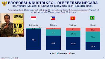proporsi industri kecil di beberapa negara tarif pph umkm nurul sufitri