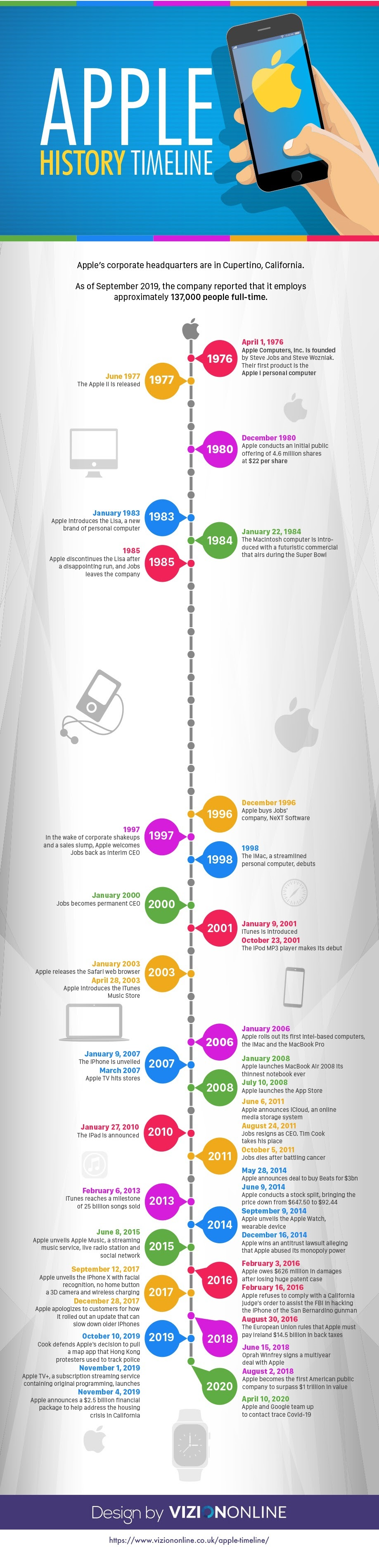 Timeline of Apple 's History #infographic #Apple #Mobile Devices #History