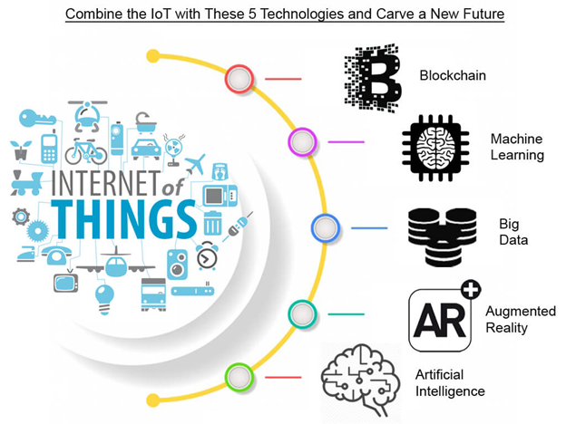 Top 5 Impact of IOT on the Future of Web Development