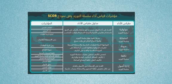 مهارات ومؤشرات الأداء في سلاسل الامداد  KPI's