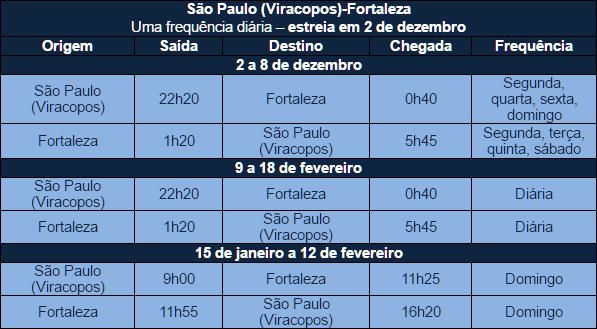 Azul estreia operação do A320neo em Fortaleza