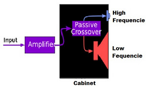 how the passive crossover, the type of crossover types, crossover types, the types of rosover