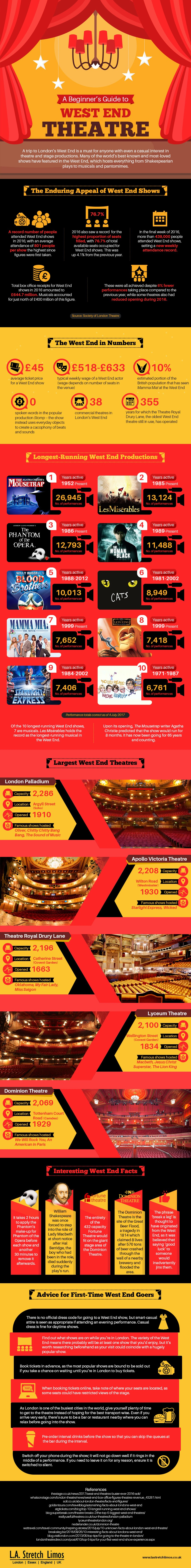 West End Theatre Guide for First-time Visitors #infographic