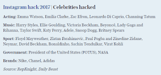 Instagram hack 2017 Celebrities hacked