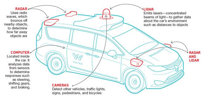 Self driving cars sensors
