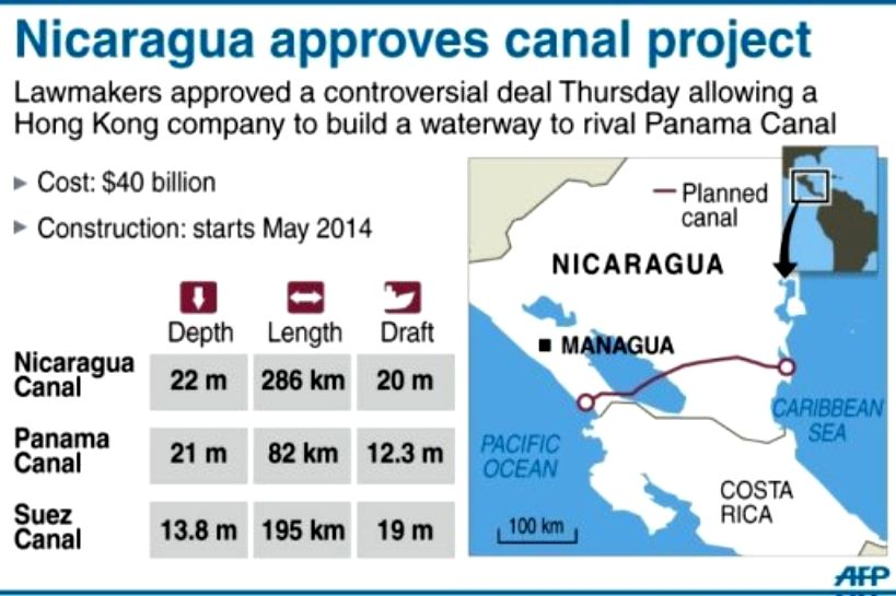 Environmentalists Warn Of Nicaragua Canal Disaster The Archaeology