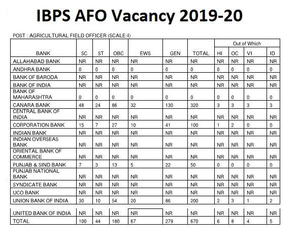 IBPS AFO Vacancy 2019-20
