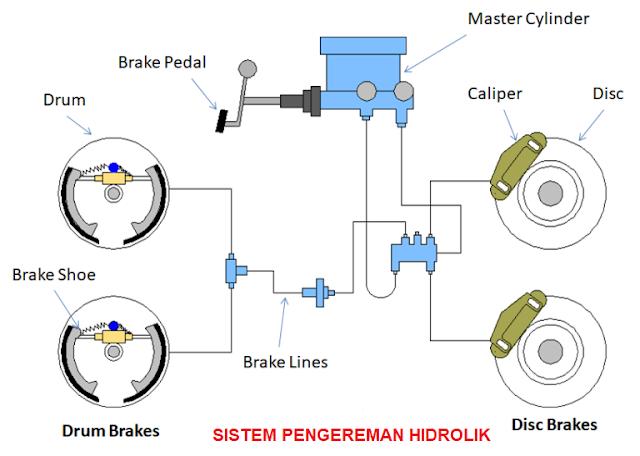 Komponen Rem Hidrolik (Hydraulic Brake Sistem)