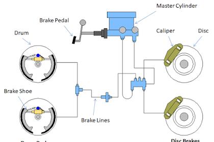 Mengenal Sistem Pengereman Hidrolik dan prinsip kerjanya (Hydraulic Braking Sistem)