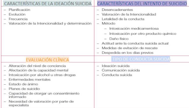 evaluación conducta suicida