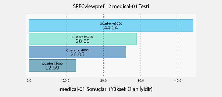 NVIDIA Quadro M5000 SPECviewpref 12 medical-01 Testi