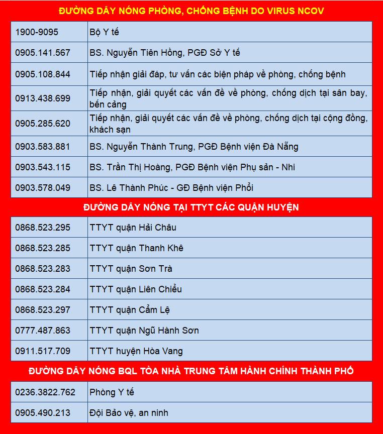 Số điện thoại đường dây nóng phòng chống Covid-19 Đà Nẵng