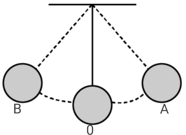 showing position the mean and extreme position of a simple pendulum