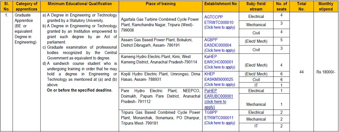 [NEEPCO Recruitment 2021] Apply Online Available Posts