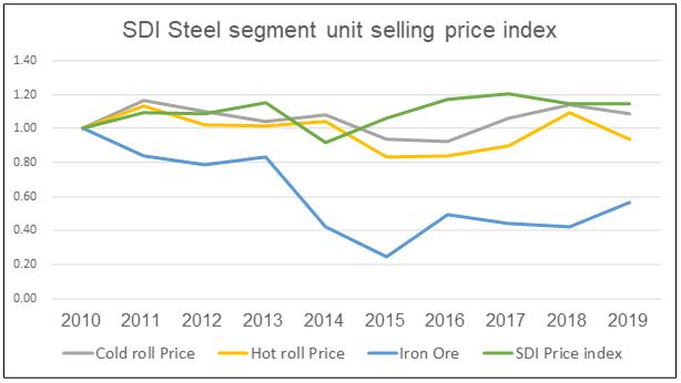 SDI steel segment unit price