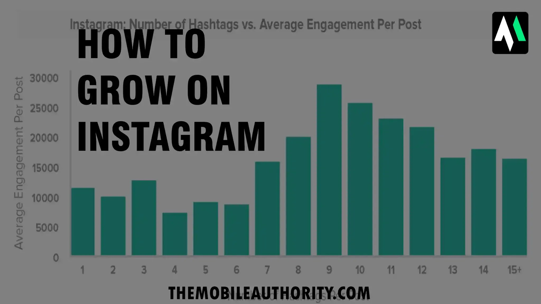 How to grow on Instagram from the beginning and get the Real Followers