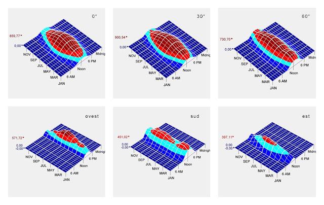 simulazioni irraggiamento per pannelli solari termici