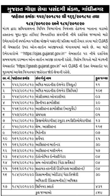 GSSSB senior clerk Recruitment, Binsachivalay senior clerk Recruitment, GSSSB Recruitment, Ojas Gujarat jobs