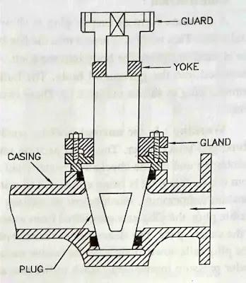 Blow off cock valve