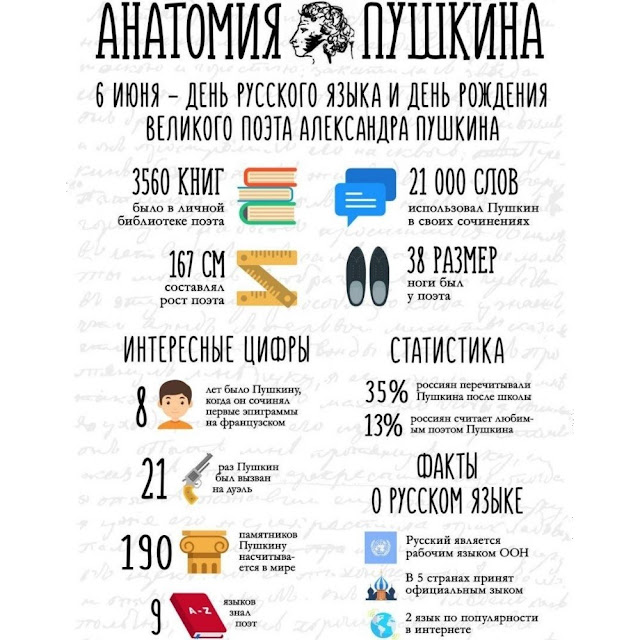 Alexander Pushkin in numbers and facts.