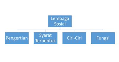 Table konsep materi lembaga sosial