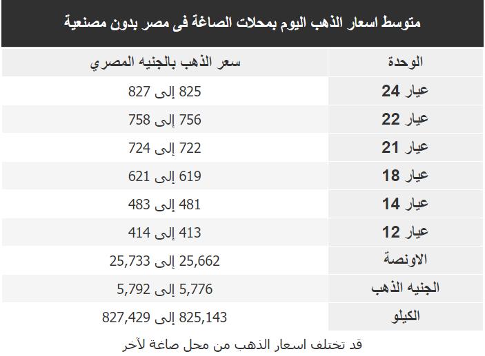 اسعار الذهب اليوم فى مصر Gold السبت 7 مارس 2020