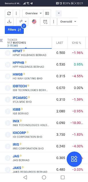 Antara Saham-saham yang jatuh harga bermula pada 28 Jun 2021