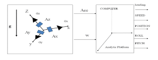 sistem strapdown