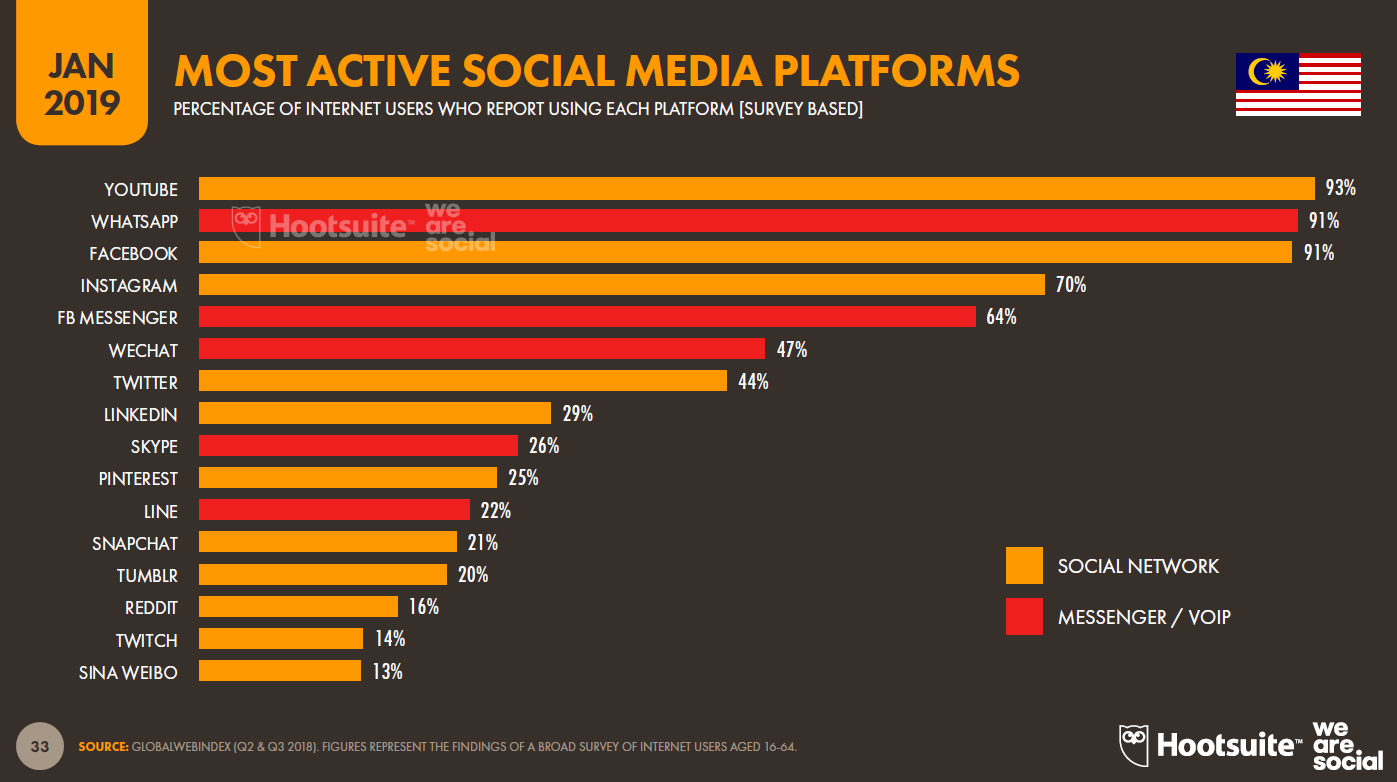 Most active social media platforms in Malaysia